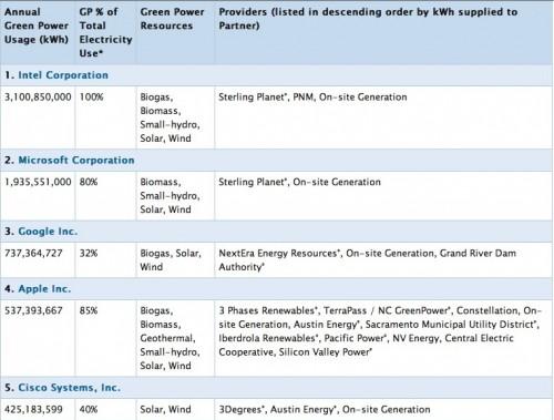 Gruene Liste EPA