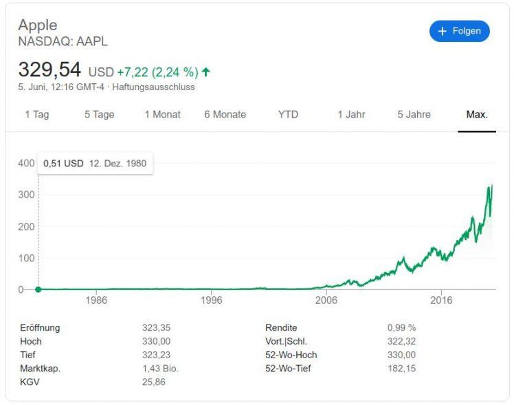 Apple Aktie Heute