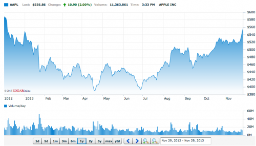 1 Jahr Apple Aktie Nasdaq