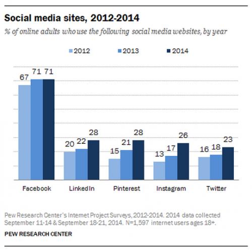 Instagram Wachstum Grafik 2014