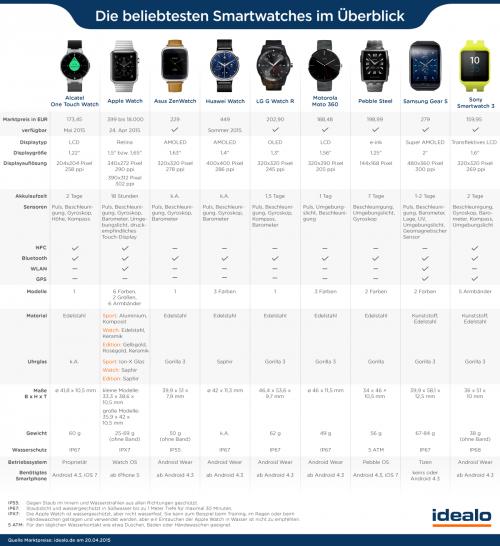 Smartwatch Vergleich Idealo