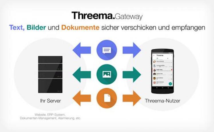 Threema Gateway
