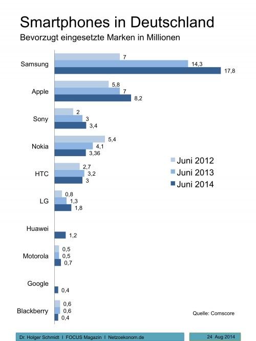 smartphone Marktanteil Deutschland14 2