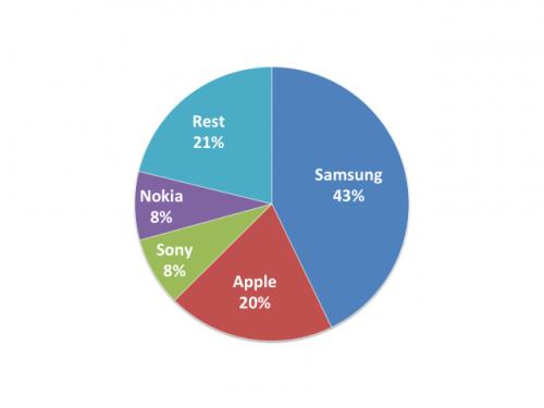 smartphone Marktanteil Deutschland14