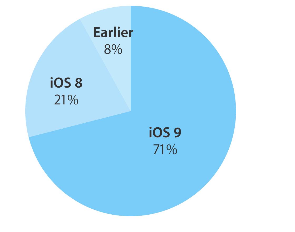 iOS 9 Verbreitung Dez15