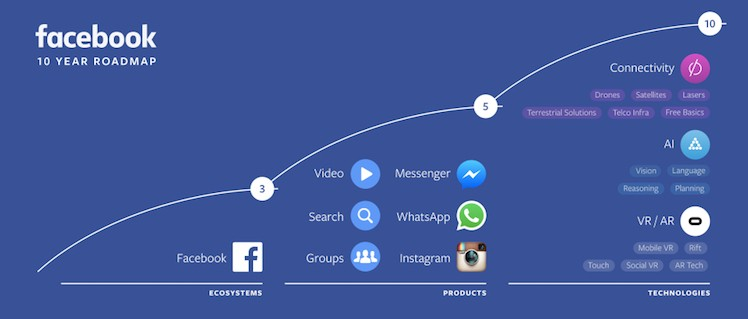 Facebook 10 Jahre Roadmap