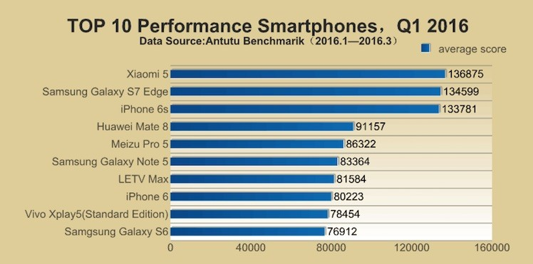 Top 10 schnellste Smartphones antutu 1 2016